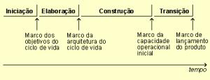 Figura 2 – As fases e os marcos de um projeto RUP (RUP, 2003)