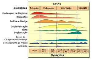 Figura 1 – RUP, visão geral (RUP, 2003)